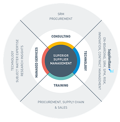 Supplier Management wheel _ About State of Flux